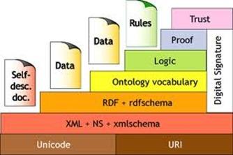 html-semantica